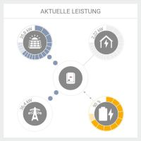 Elektrische Autarkie, was bedeutet das?