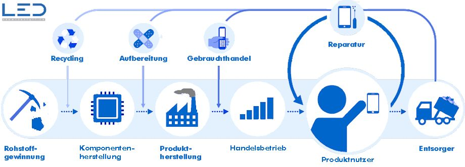Kreislaufwirtschaft, Circular Economy