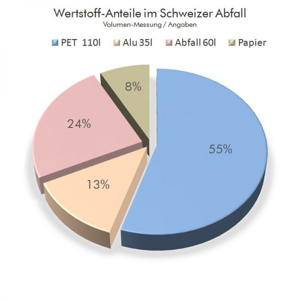 Wertstoffanteile-im-Schweizer-Abfall, Entsorgungsberatung, Recycling, Abfalltrennung