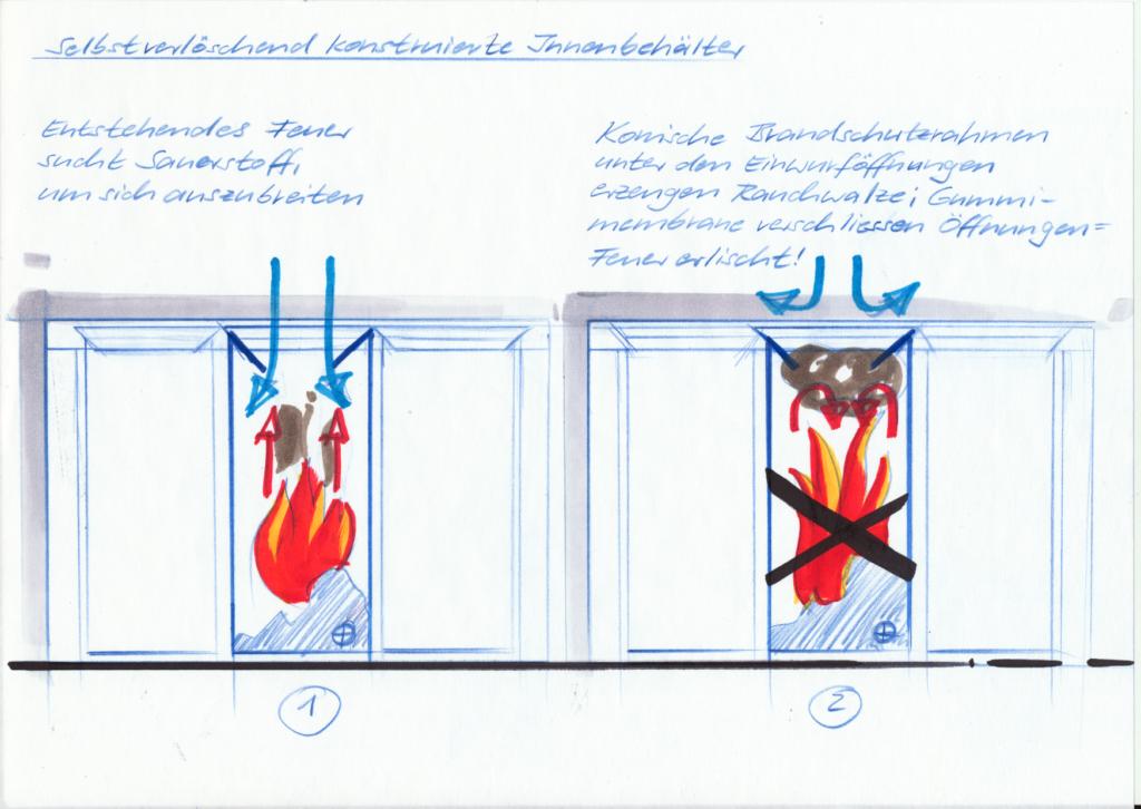 Selbstlöschung Abfallbehälter, Recyclingstation, Brandschutz