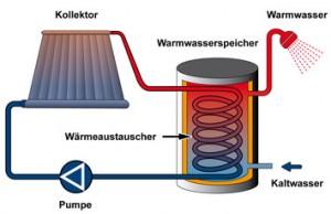 solarthermisches Prinzip