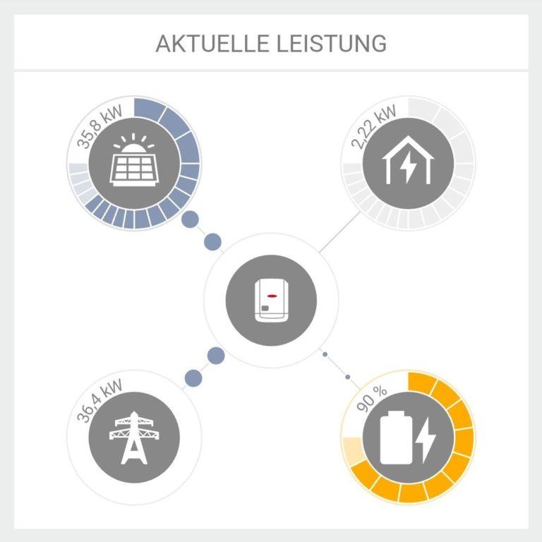 elektrische Autarkie, Fronius Solar mit Batteriespeicher LG Chem, akutelle Leistung, Energieautarkie