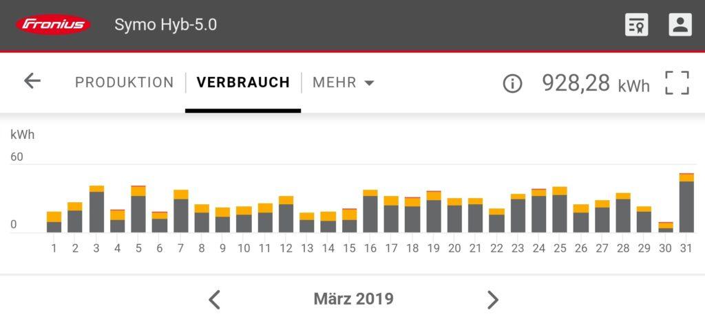 PV-Anlage Verbrauch März 2019, Solarmarkt, Sonnenkraft, Solaranlagen ABC, PV Shop